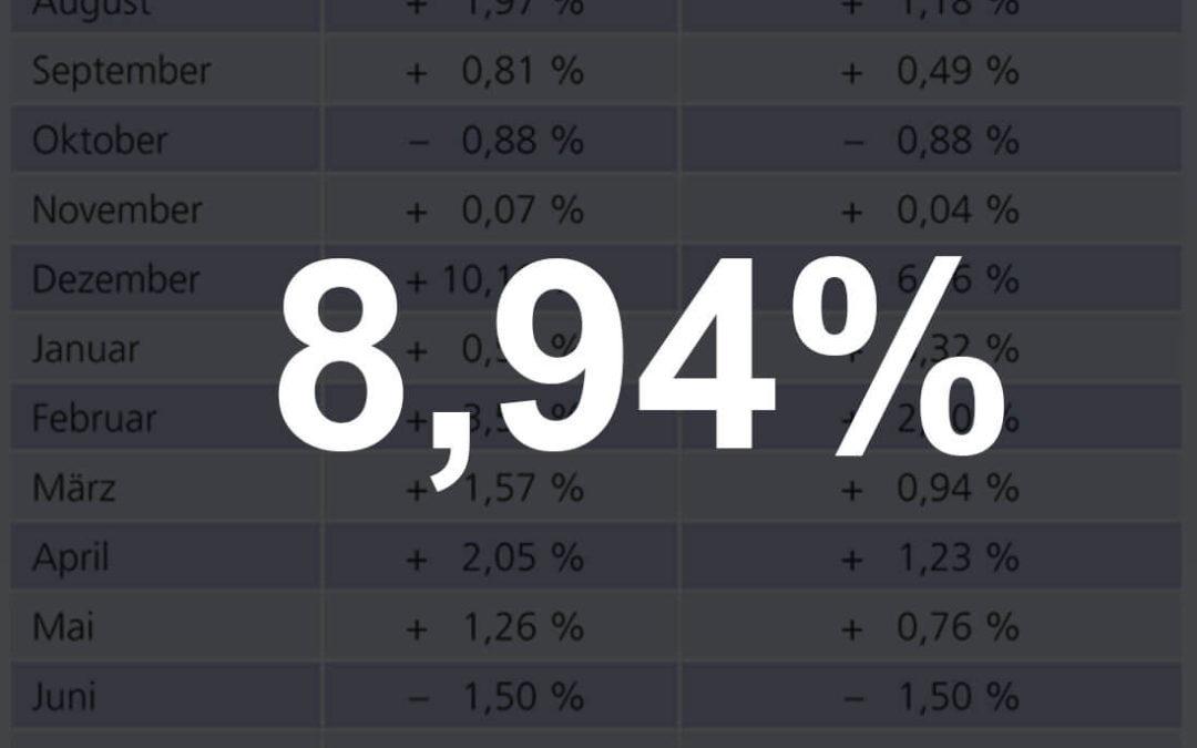 Volkswohl Bund Kunden erhalten 8,94%