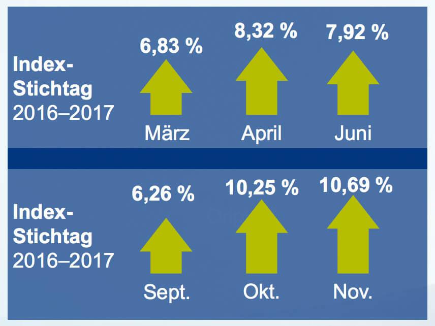 Allianz Kunden erhalten 6-10%
